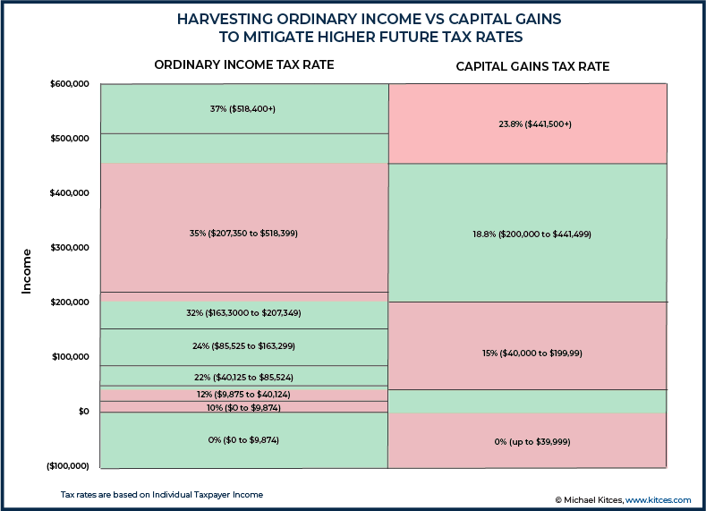 Harvesting Ordinary Income Vs Capital Gains To Mitigate Higher Future Tax Rates