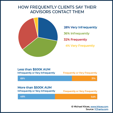 How Frequently Clients Say Their Advisors Contact Them