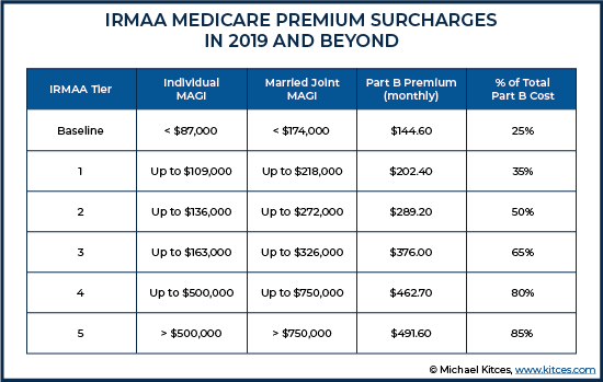 IRMAA Medicare Premium Surcharges In 2019 And Beyond