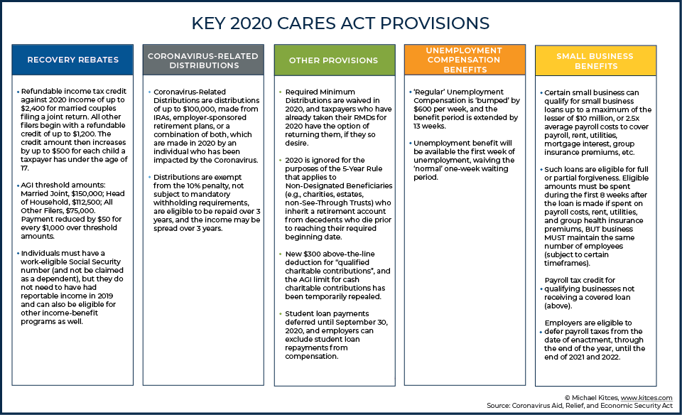 Key 2020 CARES Act Provisions