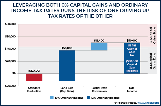 Leveraging Both Zero Percent Capital Gains and Ordinary Income Tax Rates Runs The Risk of One Driv