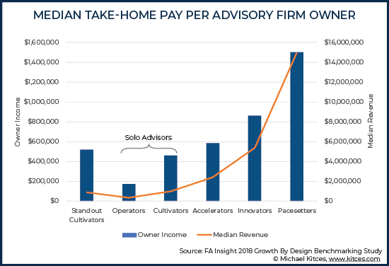 Median Take-Home Pay Per Advisory Firm Owner