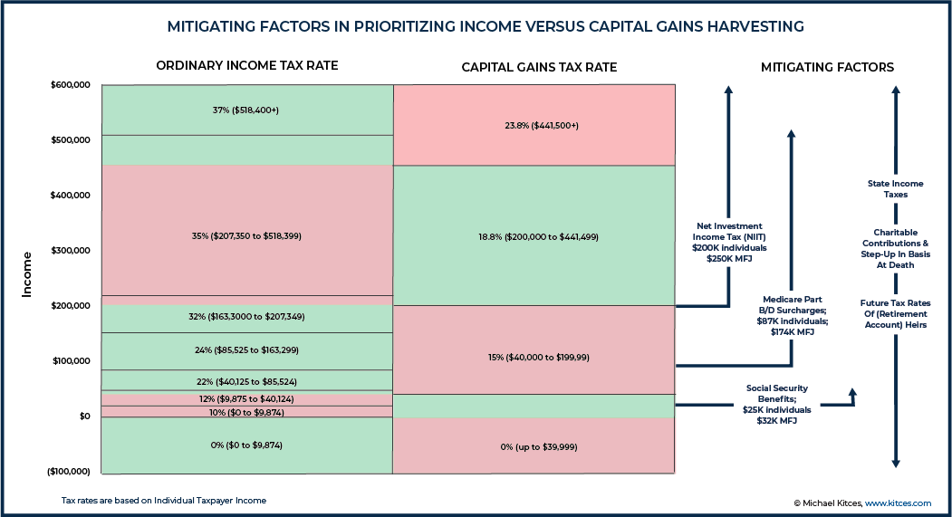 Mitigating Factors In Prioritizing Income Versus Capital Gains Harvesting