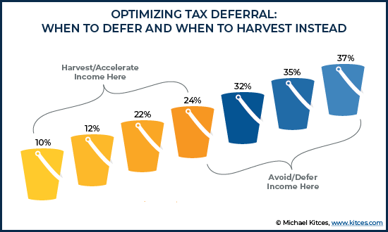 Optimizing Tax Deferral - When To Defer And When To Harvest Instead