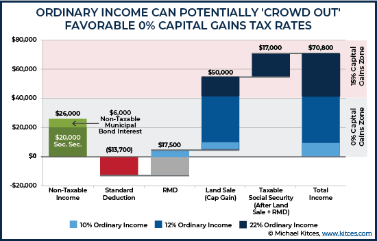 Ordinary Income Can Potentially Crowd Out Favorable Zero Percent Capital Gains Tax Rates