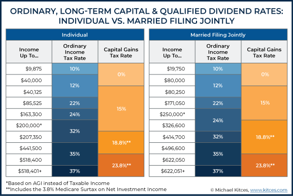Ordinary Long-Term Capital And Qualified Dividend Rates - Individual Vs Married Filing Jointly