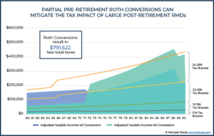 Partial Pre-Retirement Roth Conversions Can Mitigate The Tax Impact Of Large Post-Retirement RMDs