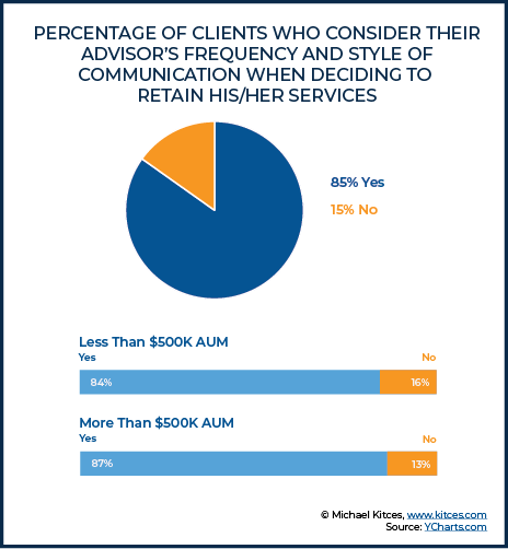 Percentage Of Clients Who Would Like Their Advisor To Send Content Relevant To Their Portfolio Holdings