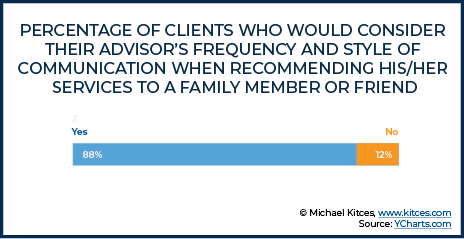 Percentage Of Clients Who Would Consider Their Advisor's Frequency And Style Of Communication When Recommending Their Services To A Family Member Or Friend