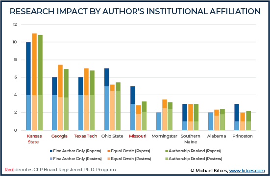 Research Impact by Author's Institutional Affiliation