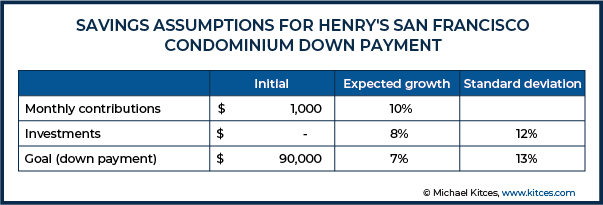 Savings Assumptions For Henry's San Francisco Condominium Down Payment