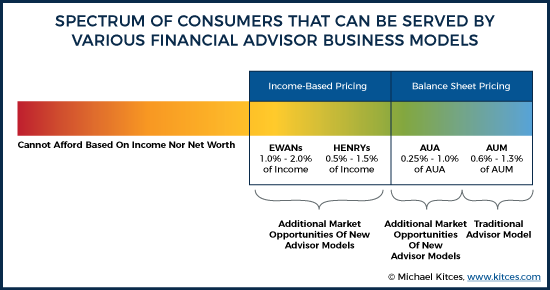 Spectrum Of Consumers That Can Be Served By Various Financial Advisor Business Models