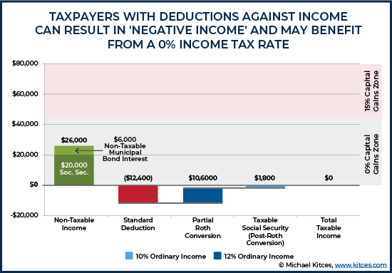 Taxpayers With Deductions Against Income Can Result In Negative Income And May Benefit From A Zero