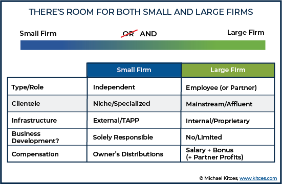There's Room For Both Small And Large Firms