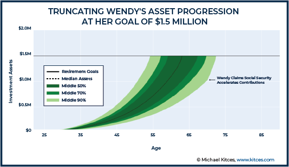 Truncating Wendy Asset Progression At Her Goal of 1.5 Million