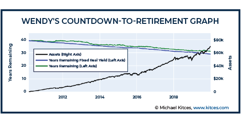 Wendy Countdown-To-Retirement Graph