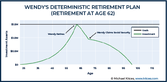 Wendy Deterministic Retirement Plan - Retirement at Age 62