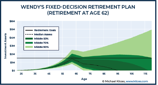 Wendy Fixed-Decision Retirement Plan - Retirement at Age 62