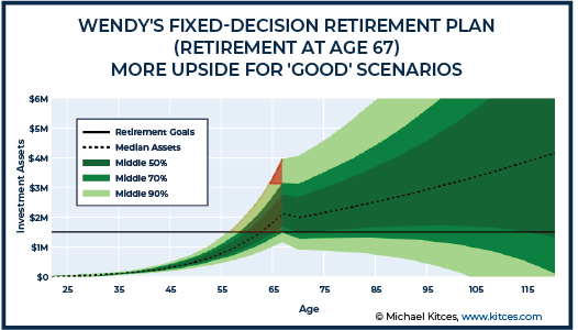 Wendy Fixed-Decision Retirement Plan - Retirement at Age 67 - More Upside For Good Scenarios