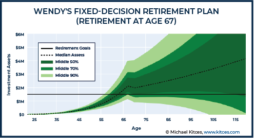 Wendy Fixed-Decision Retirement Plan - Retirement at Age 67