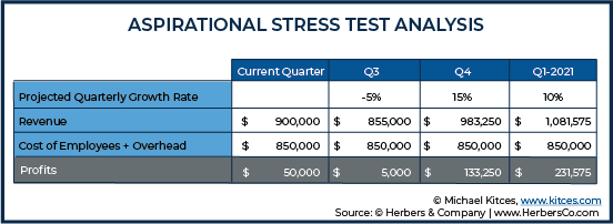 Aspirational Stress Test Analysis