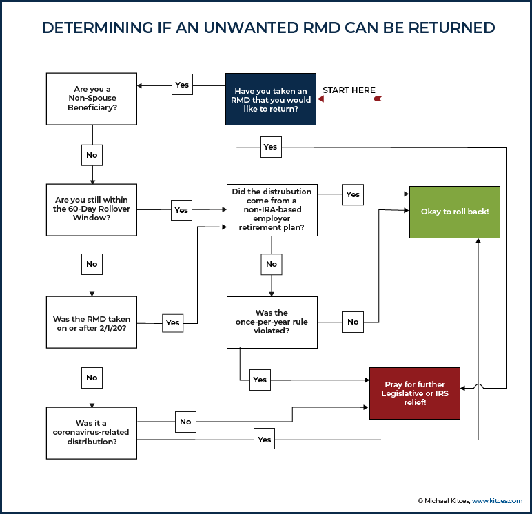 Determining If An Unwanted RMD Can Be Returned