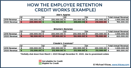 How The Employee Retention Credit Works