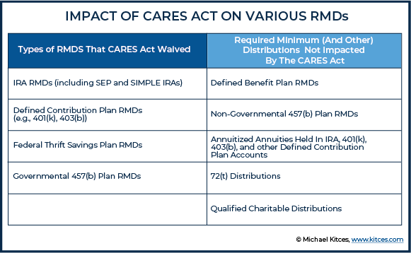 Impact Of CARES Act On Various RMDs