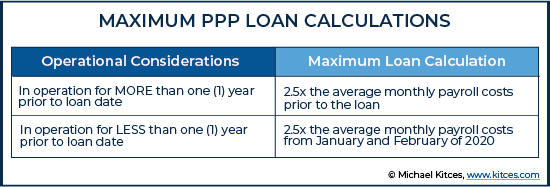 Maximum Paycheck Protection Program Loan Calculations