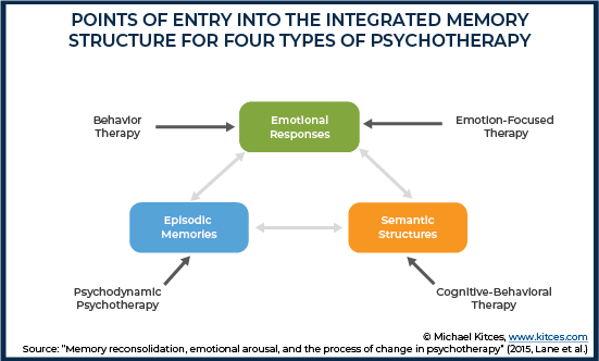 Points Of Entry Into The Integrated Memory Structure For Four Types Of Psychotherapy