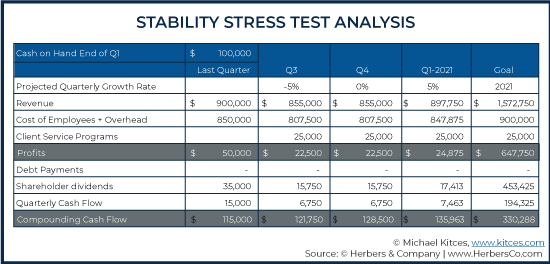 Stability Stress Test Analysis