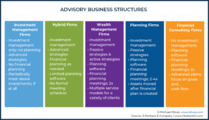 Advisory Business Structures