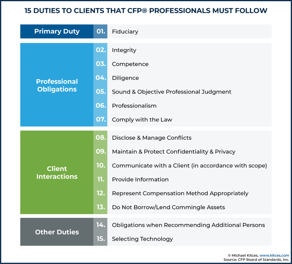 15 Duties To Clients That CFP Professionals Must Follow