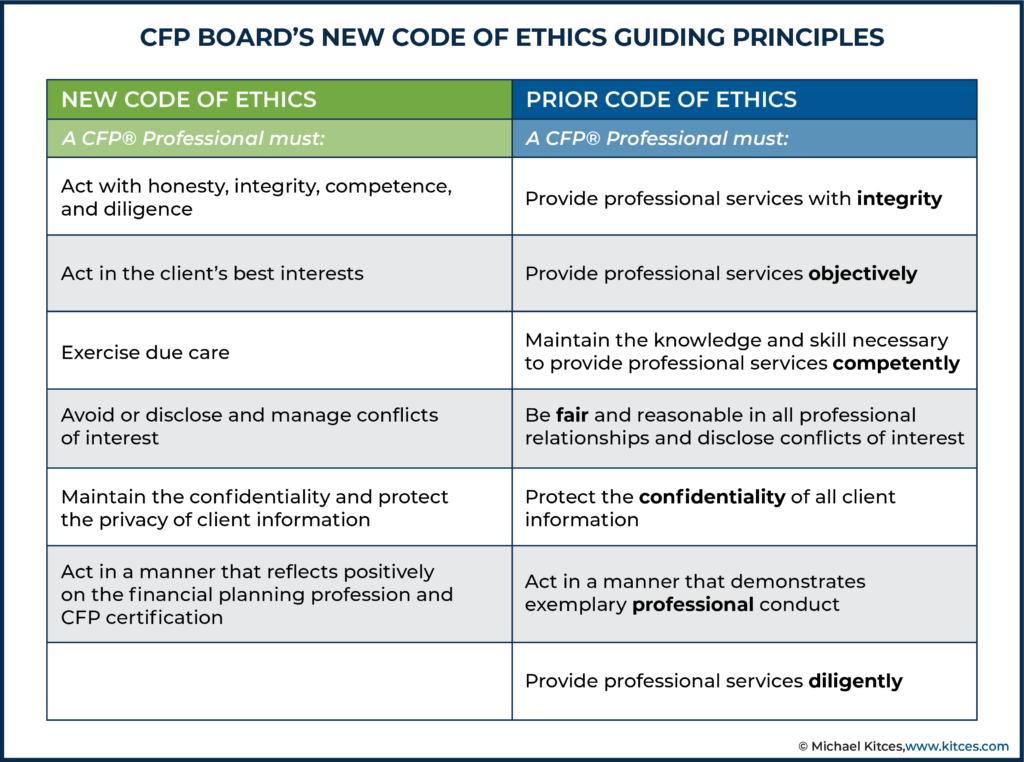 CFP Board New Code Of Ethics Guiding Principles