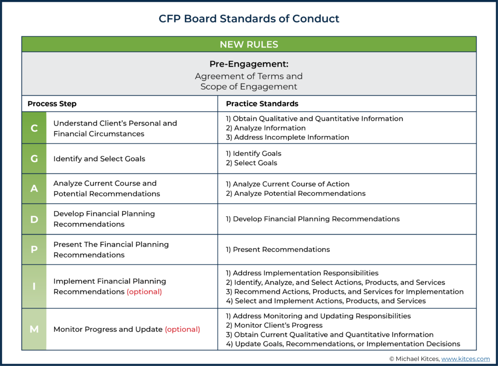 CFP Board Standards of Conduct