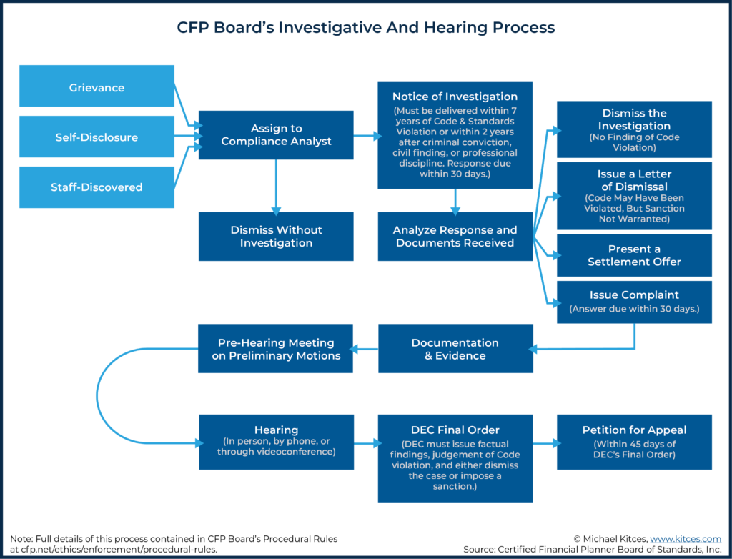 CFP Board's Investigative And Hearing Process 02