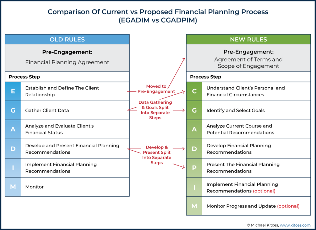 Comparison Of Current Vs Proposed Financial Planning Process