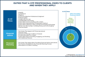 Duties That A CFP Professional Owes To Clients And When They Apply