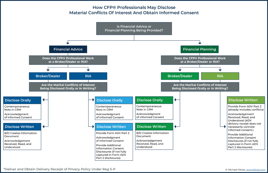 How CFP Professionals May Disclose Material Conflicts Of Interest And Obtain Informed Consent
