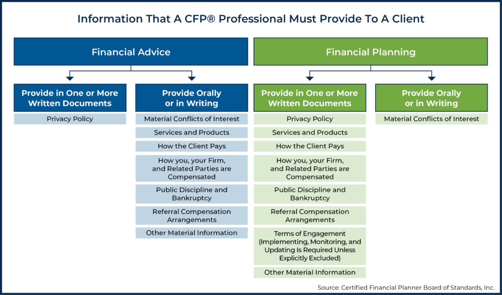 Information That A CFP Professional Must Provide To A Client