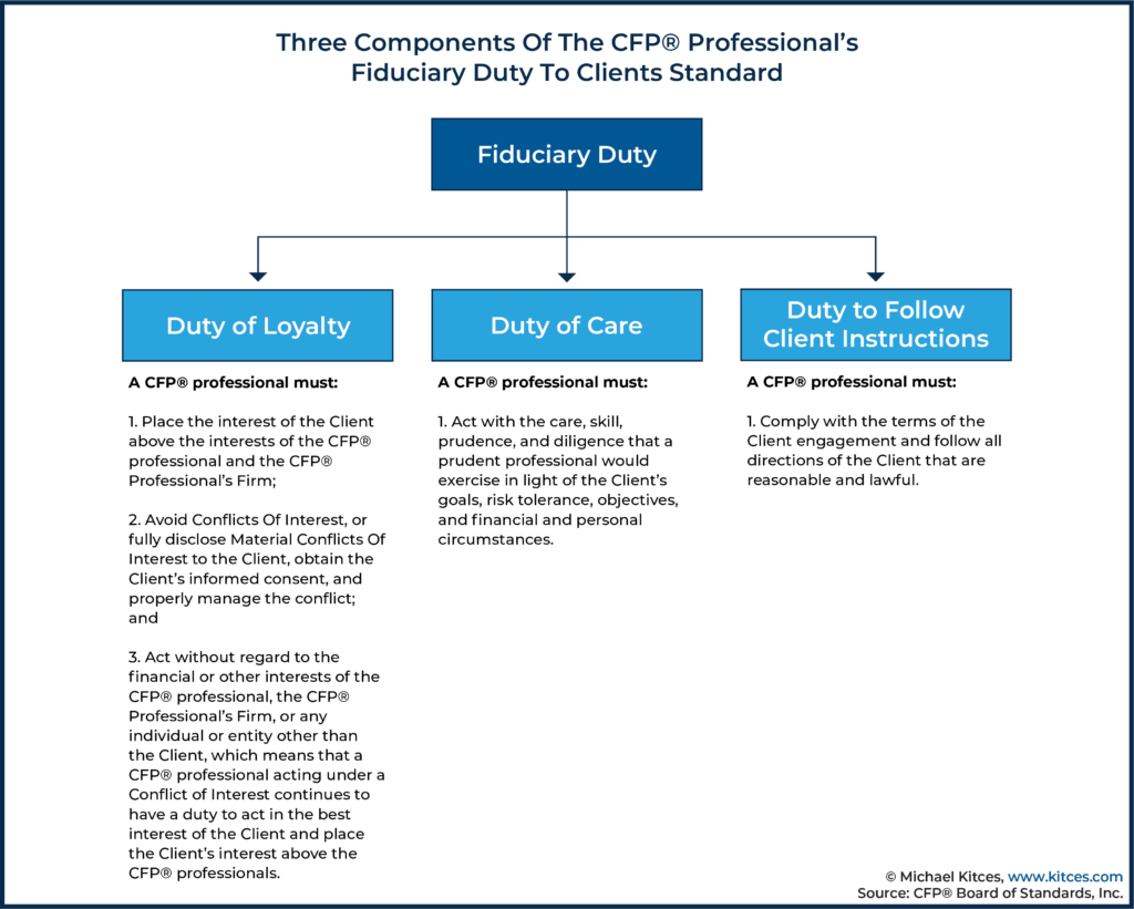 Three Components Of The CFP Professional's Fiduciary Duty To Clients Standard