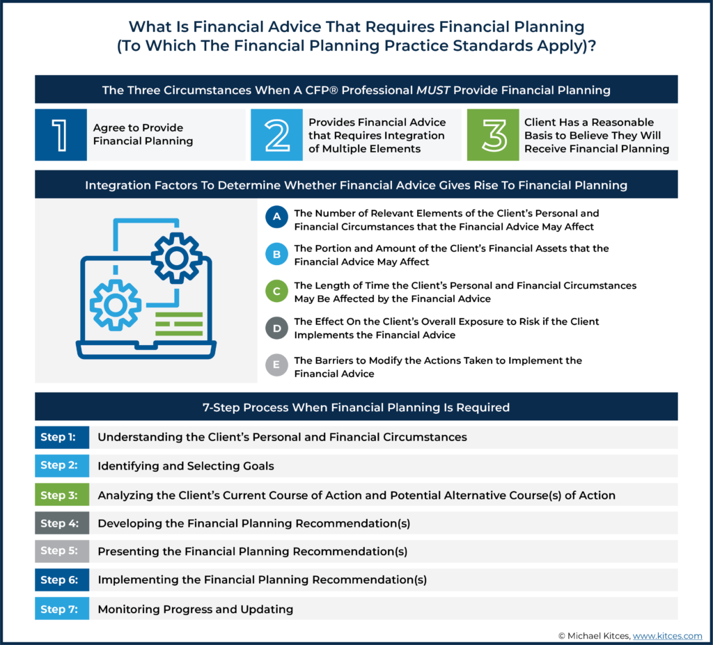 What Is Financial Advice That Requires Financial Planning