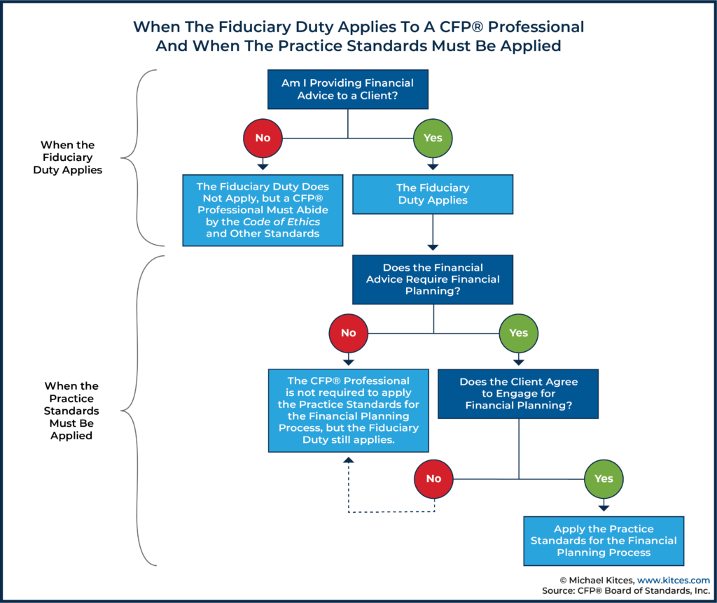 When The Fiduciary Duty Applies To A CFP Professional And When The Practice Standards Must Be Applied