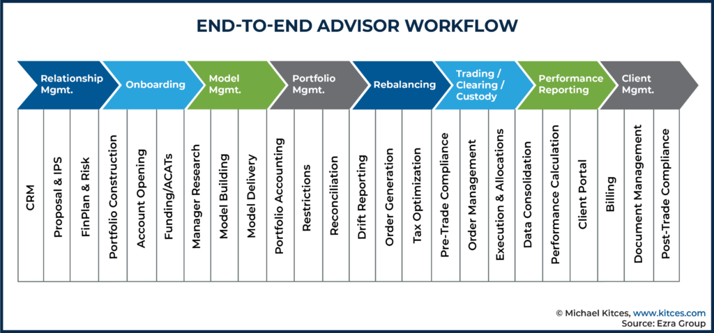 End-to-End Advisor Workflow