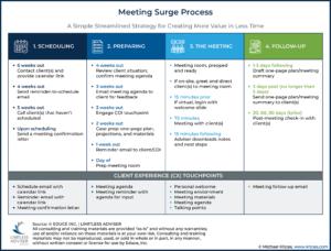 Meeting Surge Process