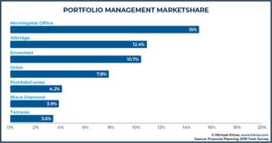Portfolio Management Marketshare