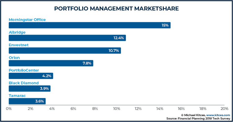 Portfolio Management Marketshare