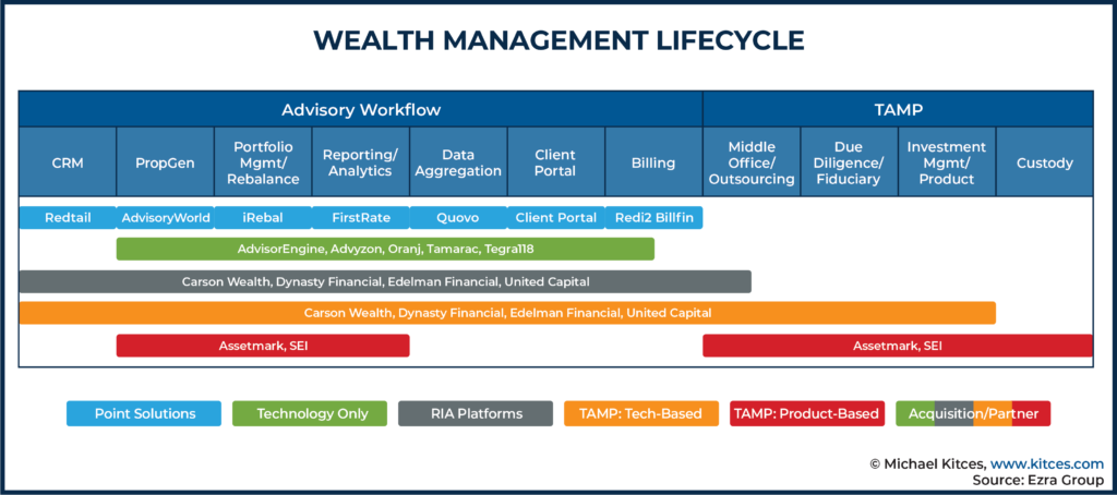 Wealth Management Lifecycle