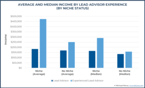 Average And Median Income By Lead Advisor Experience (By Niche Status)