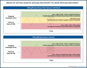 Basis Of Gifted Assets Spouse Recipient Vs Non-Spouse Recipient-01